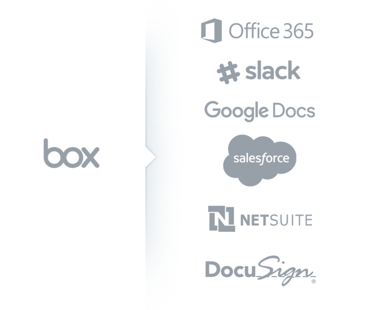 Apps die gebruikmaken van Box: Office365, Google Documenten, DocuSign, Salesforce, Slack, NetSuite